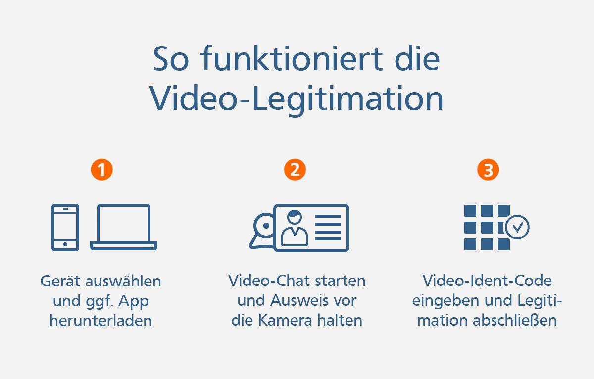 Video-Legitimation